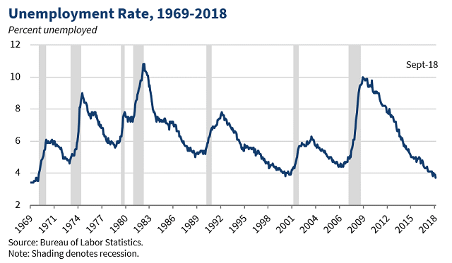 Unemployment-Rate_September